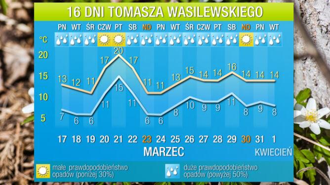 Prognoza na 16 dni: szykuje się kilka dni sporego ocieplenia